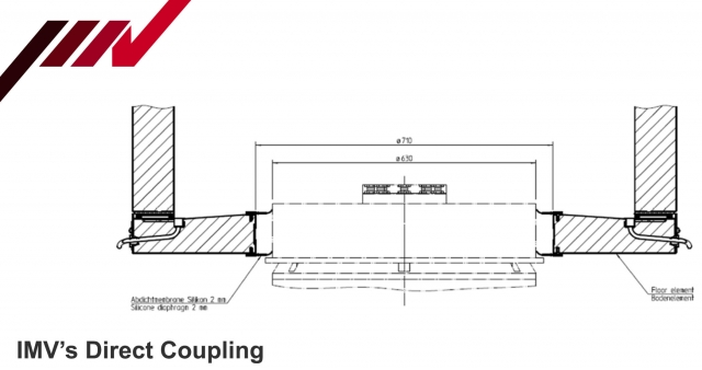 IMV Direct Coupling