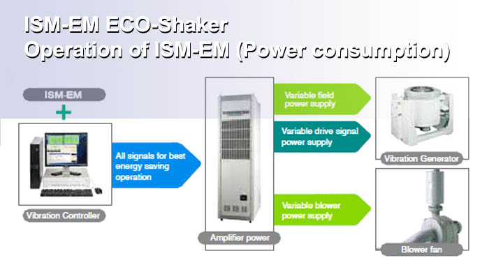 ISM-EM ECO-shaker, IMV Corporation