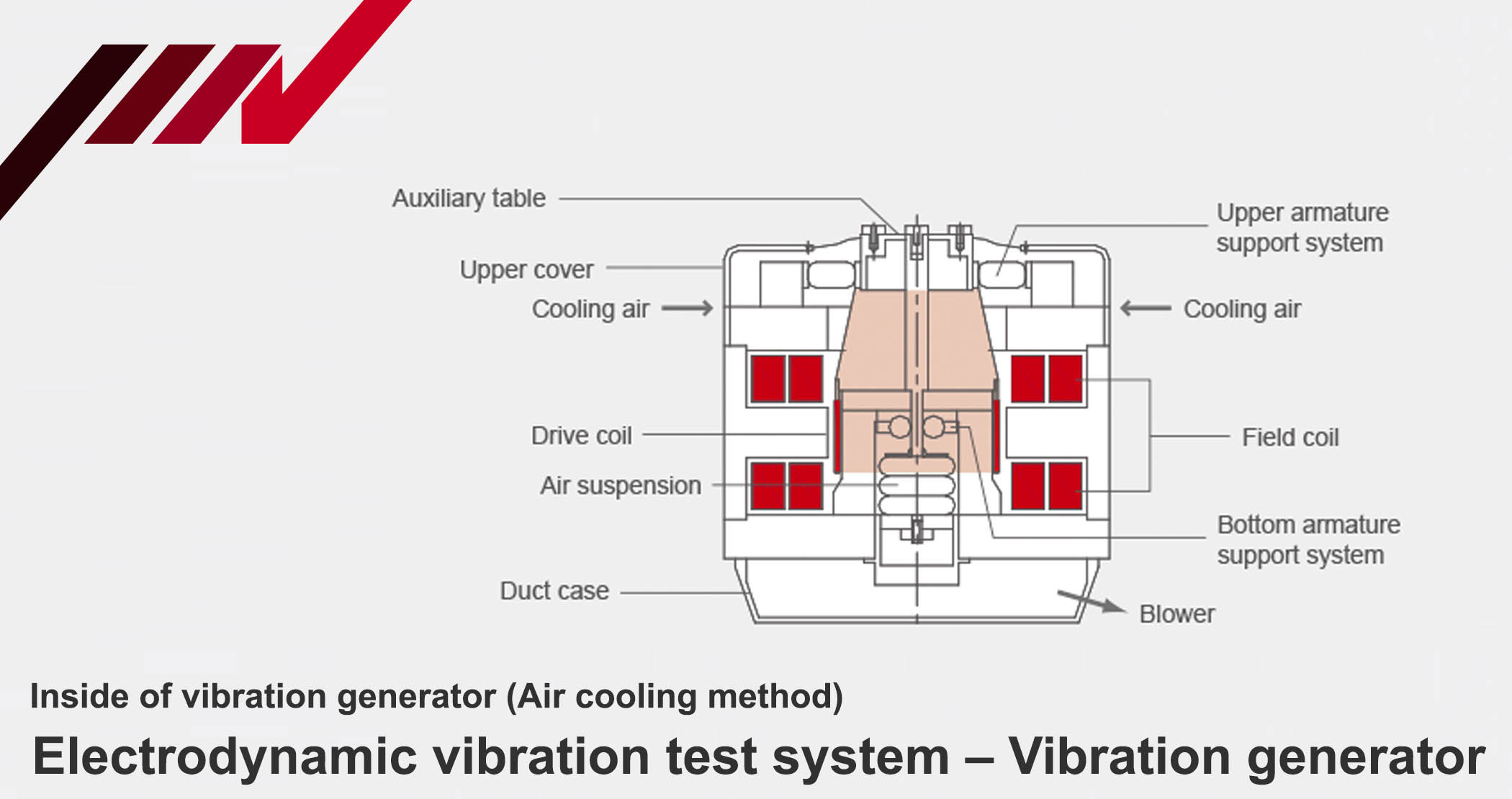 Inside of vibration generator, electrodynamic test system, IMV Corp.