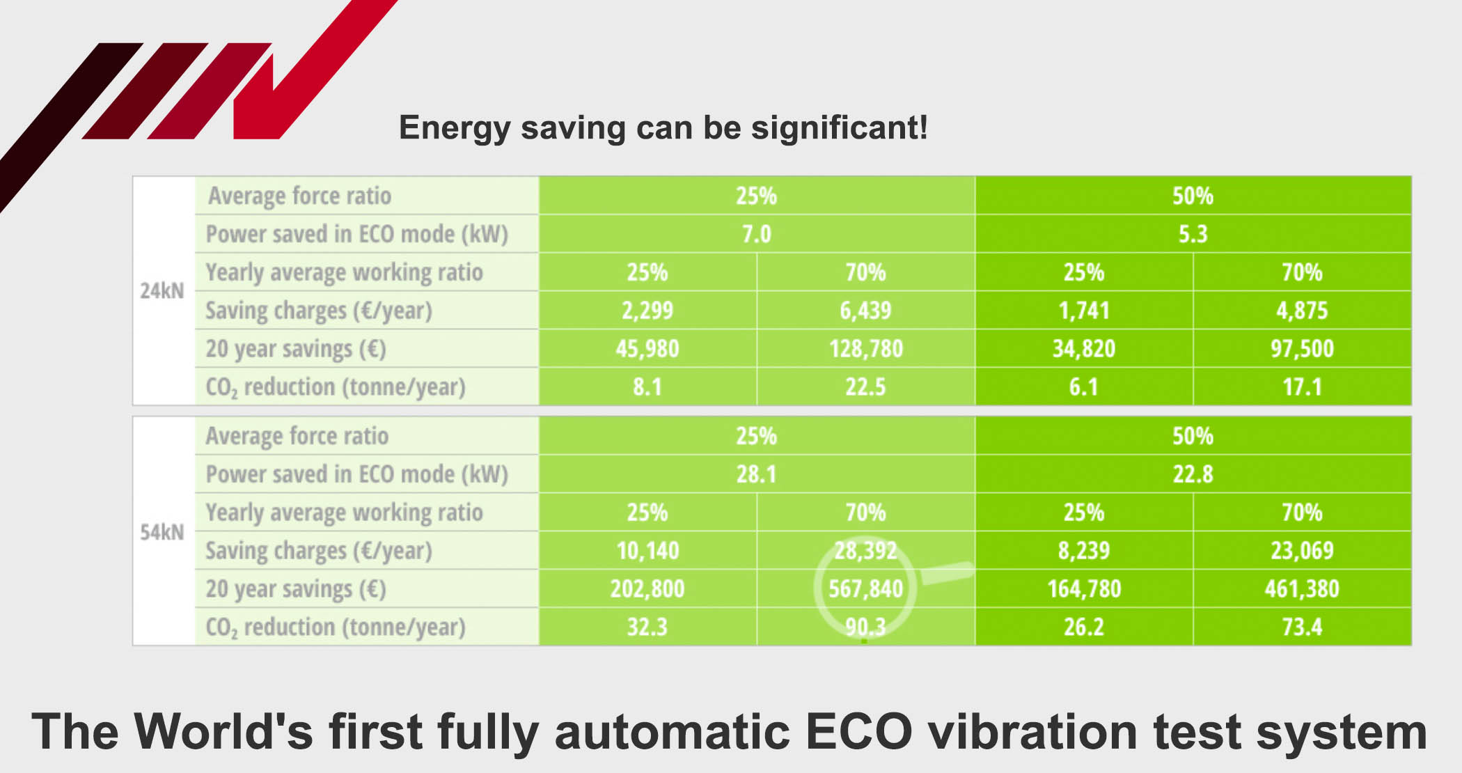 Energy saving can be significant_IMV ECO